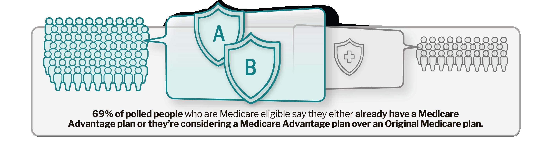 Best Medicare Advantage Plans 2021
